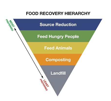Food Forward Hierarchy